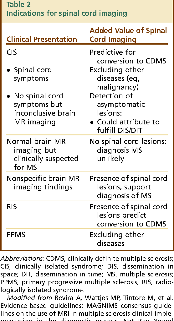 Table 2 from Brain and Spinal Cord MR Imaging Features in