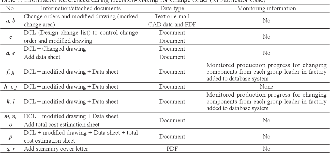 PDF] Investigation of Production Progress Monitoring to ...