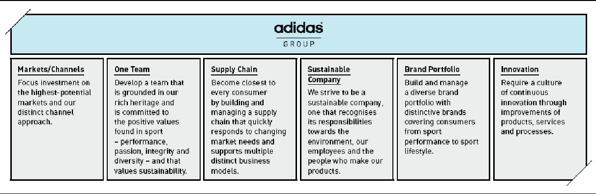 PDF] How the adidas Group's Corporate Strategy Has Resulted