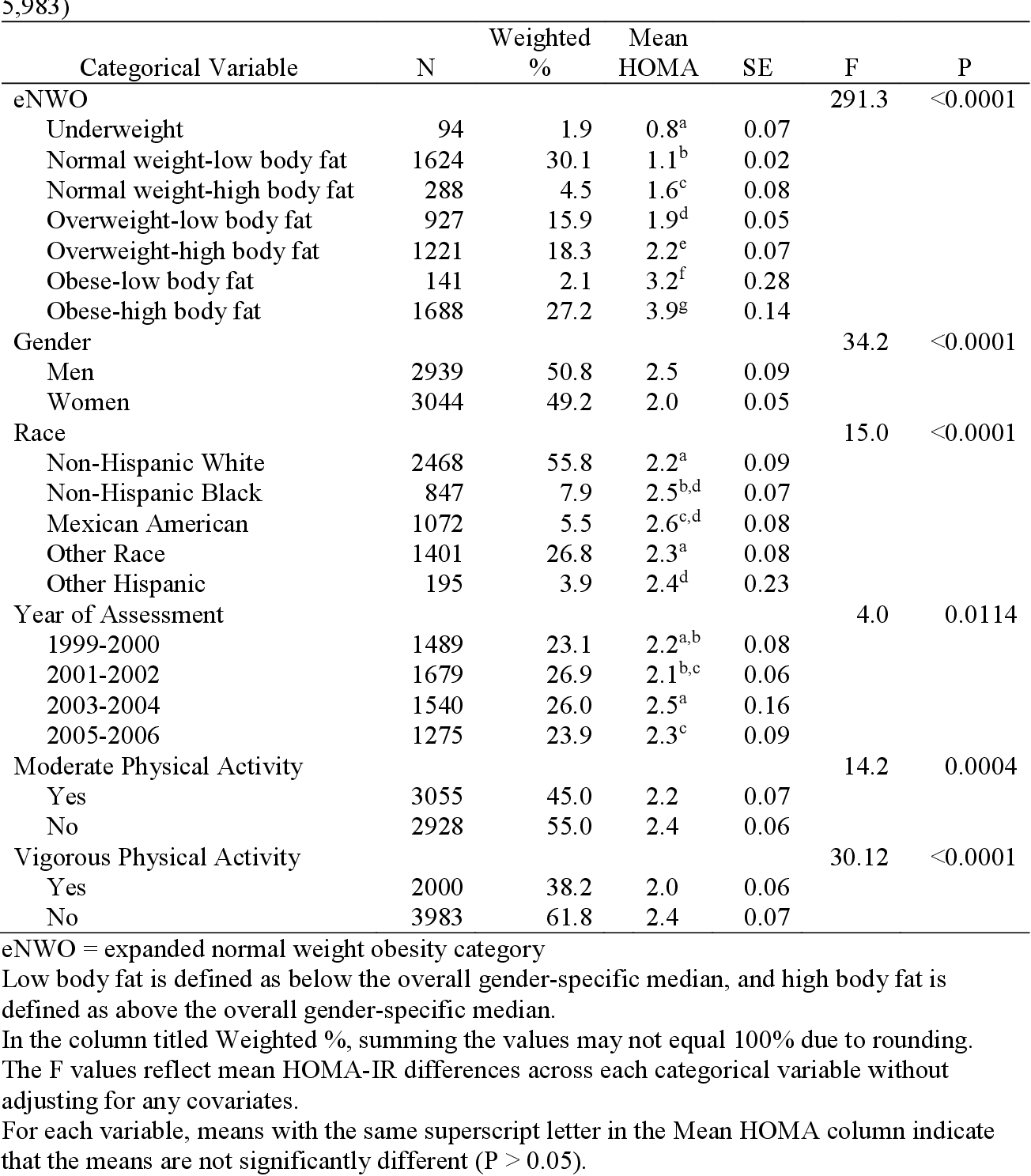 Association Between Expanded Normal Weight Obesity And Insulin Resistance Among U S Adults In The National Health And Nutrition Examination Survey Semantic Scholar