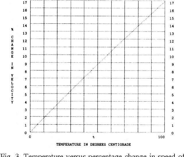 Figure 3 from Environmental Effects on the Speed of Sound