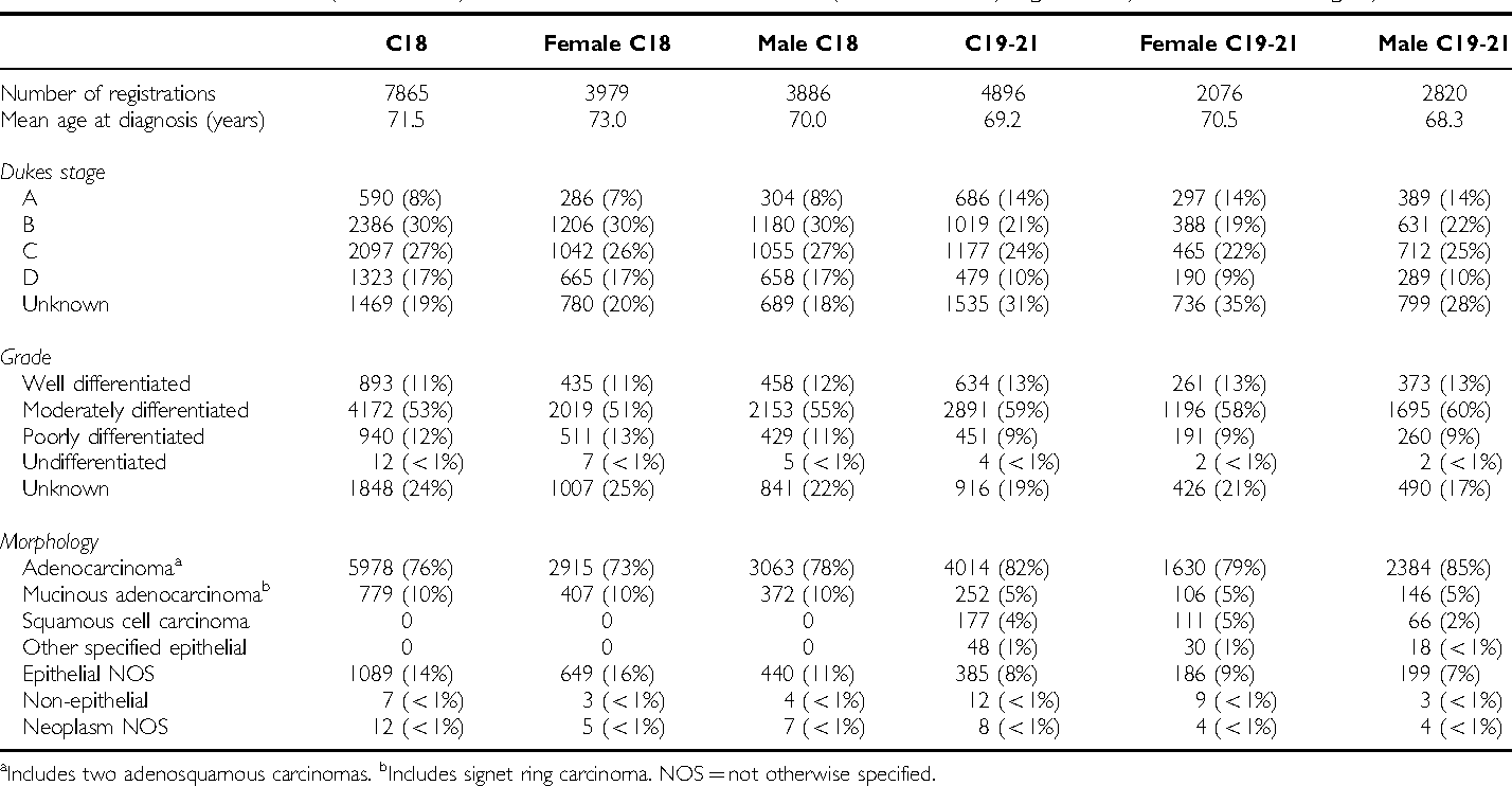 Table 1 From Stage Grade And Morphology Of Tumours Of The Colon And Rectum Recorded In The Oxford Cancer Registry 1995 2003 Semantic Scholar