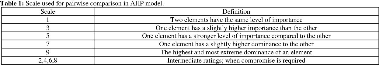 PDF] Multi-Criteria Decision Making in Job Selection Problem