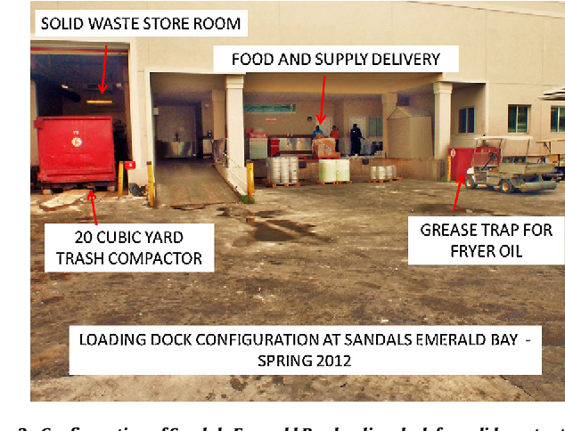 Figure 3 From Recycling For Small Island Tourism Developments Food Waste Composting At Sandals Emerald Bay Exuma Bahamas Semantic Scholar
