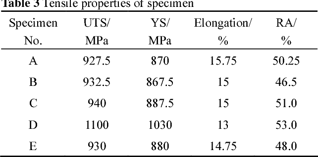 Microstructure characterization and mechanical properties of