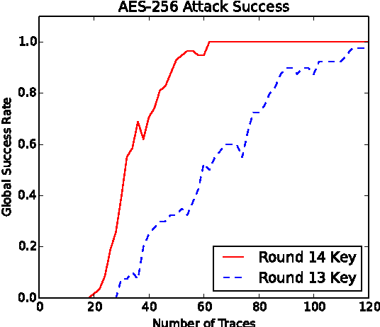 Figure 6 from Side channel power analysis of an AES-256
