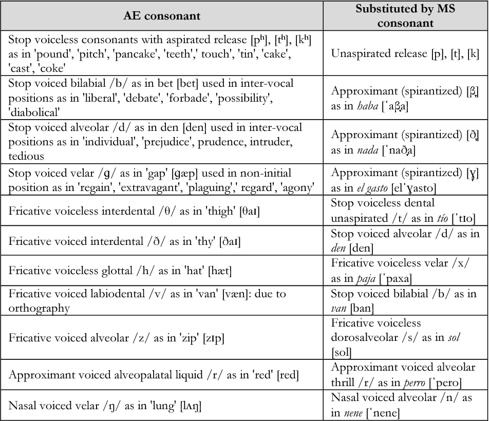 Pdf Comparative Analysis Of American English And Mexican Spanish Consonants For Computer Assisted Pronunciation Training Semantic Scholar