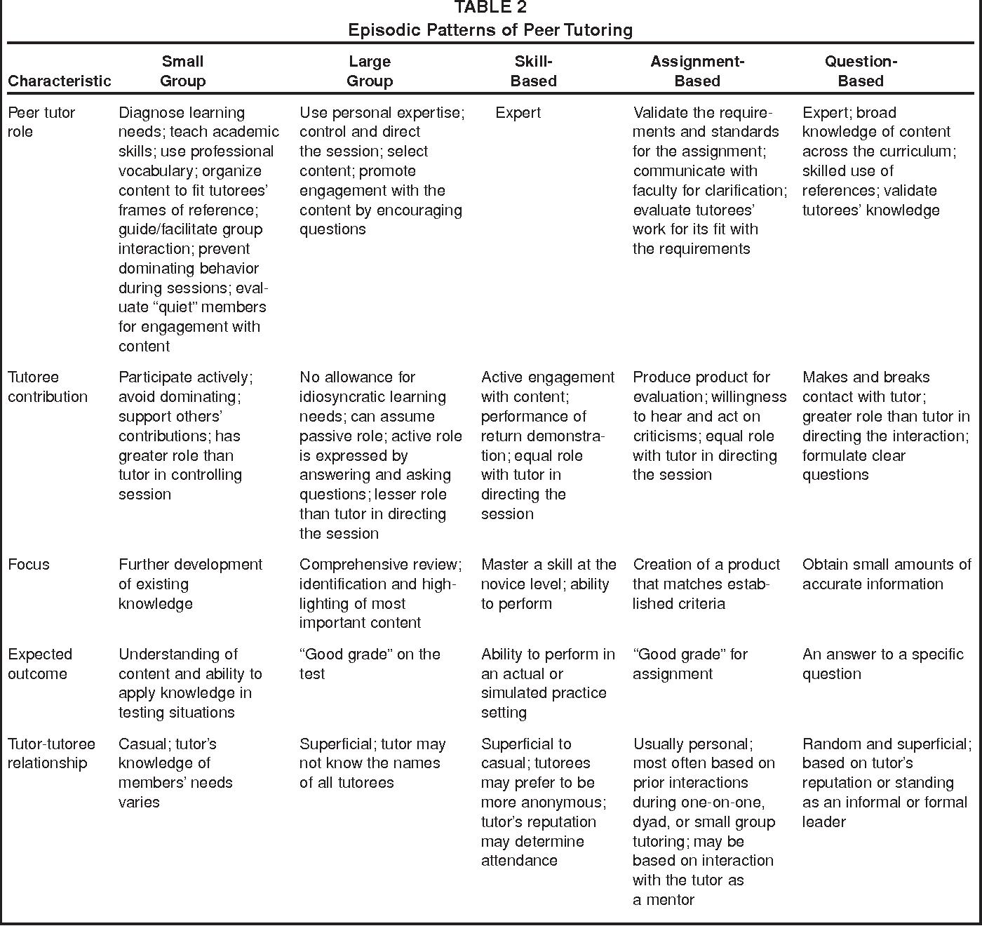 PDF] Patterns of peer tutoring in nursing  - Semantic Scholar