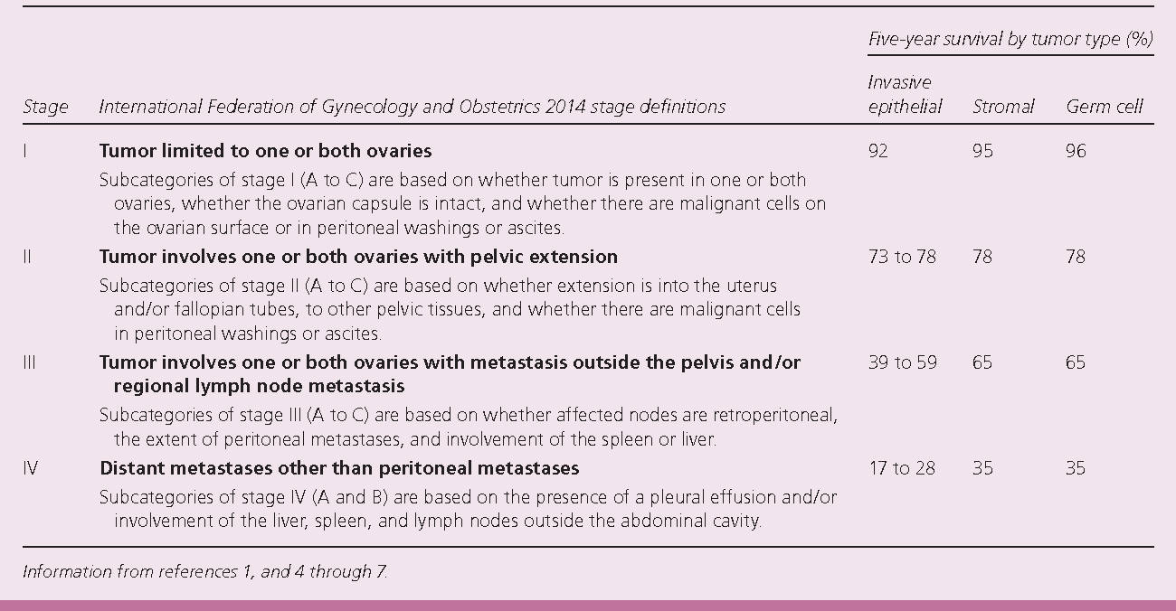 Table 1 From Diagnosis And Management Of Ovarian Cancer Semantic Scholar