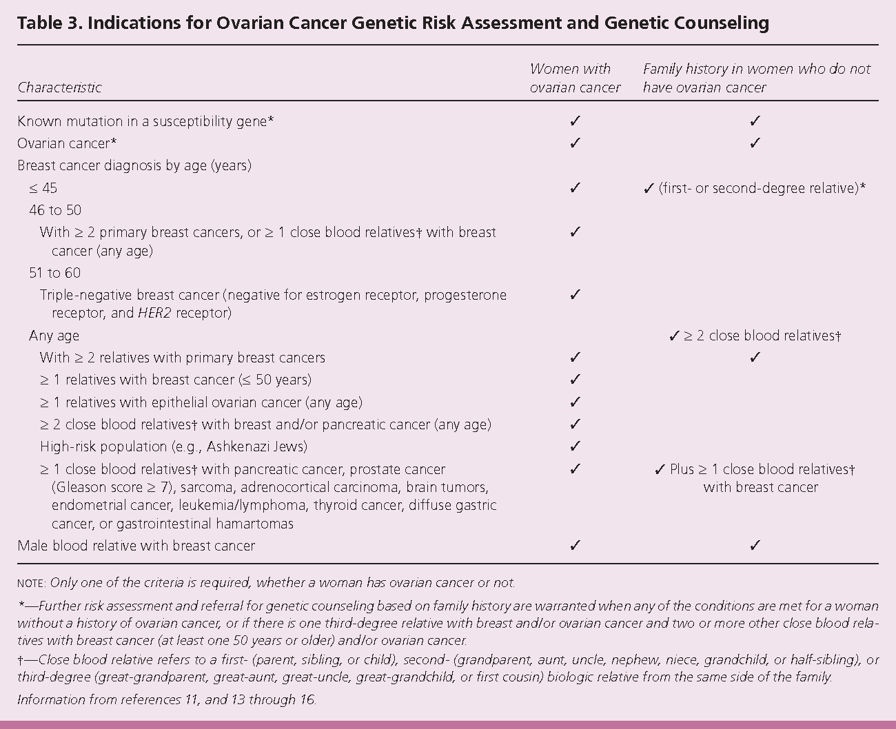 Table 3 From Diagnosis And Management Of Ovarian Cancer Semantic Scholar