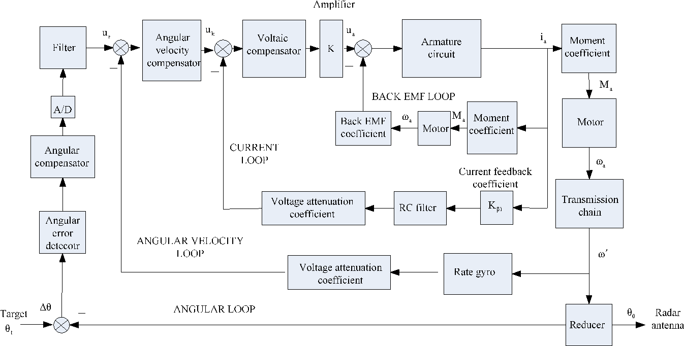 Figure 1 From Analysis And Design Of Three Loop Radar Servo System For Air Defense Missile Semantic Scholar