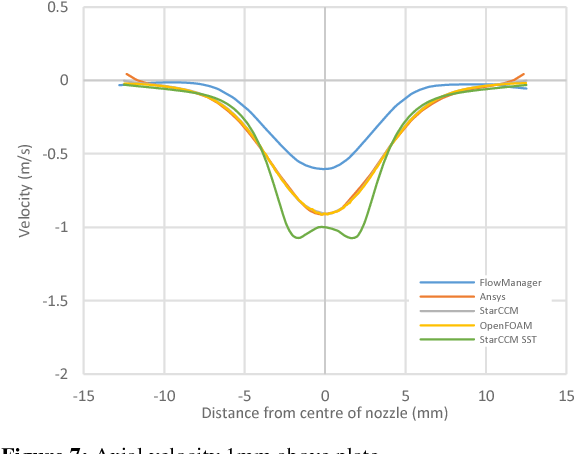 PDF] A comparison of CFD software packages' ability to model a ...