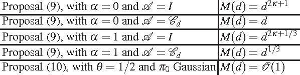Computational Complexity of Metropolis-Hastings Methods in