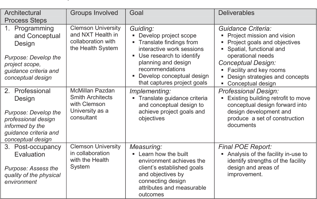 Table 3 from Linking Programming, Design and Post Occupancy