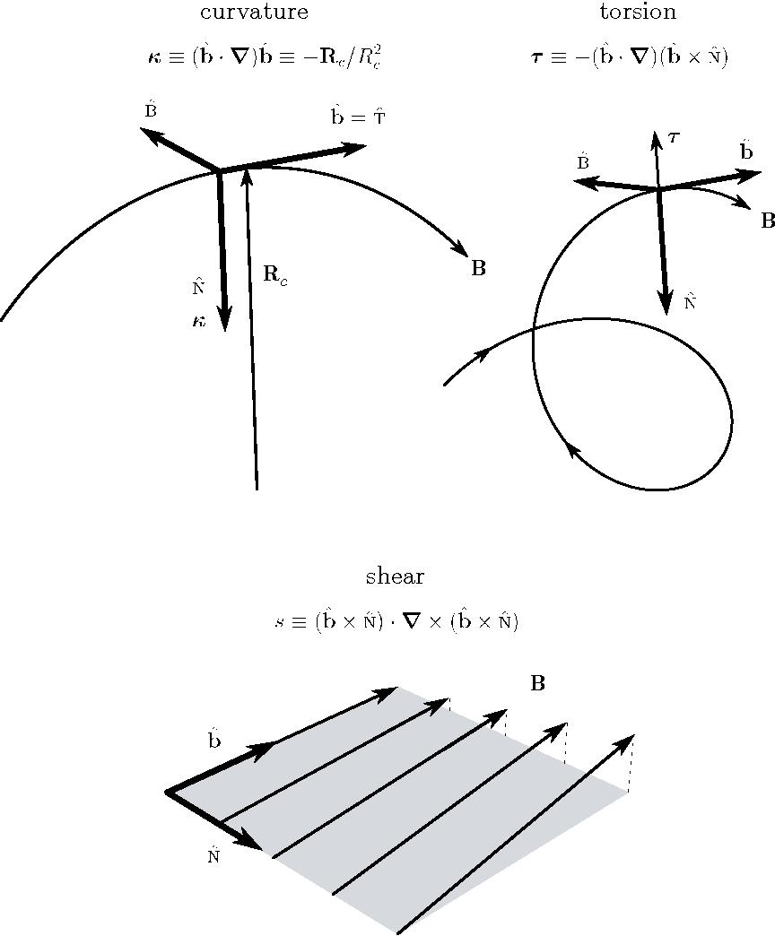 Figure D 2 from Vector Analysis D 1 Vector Algebra