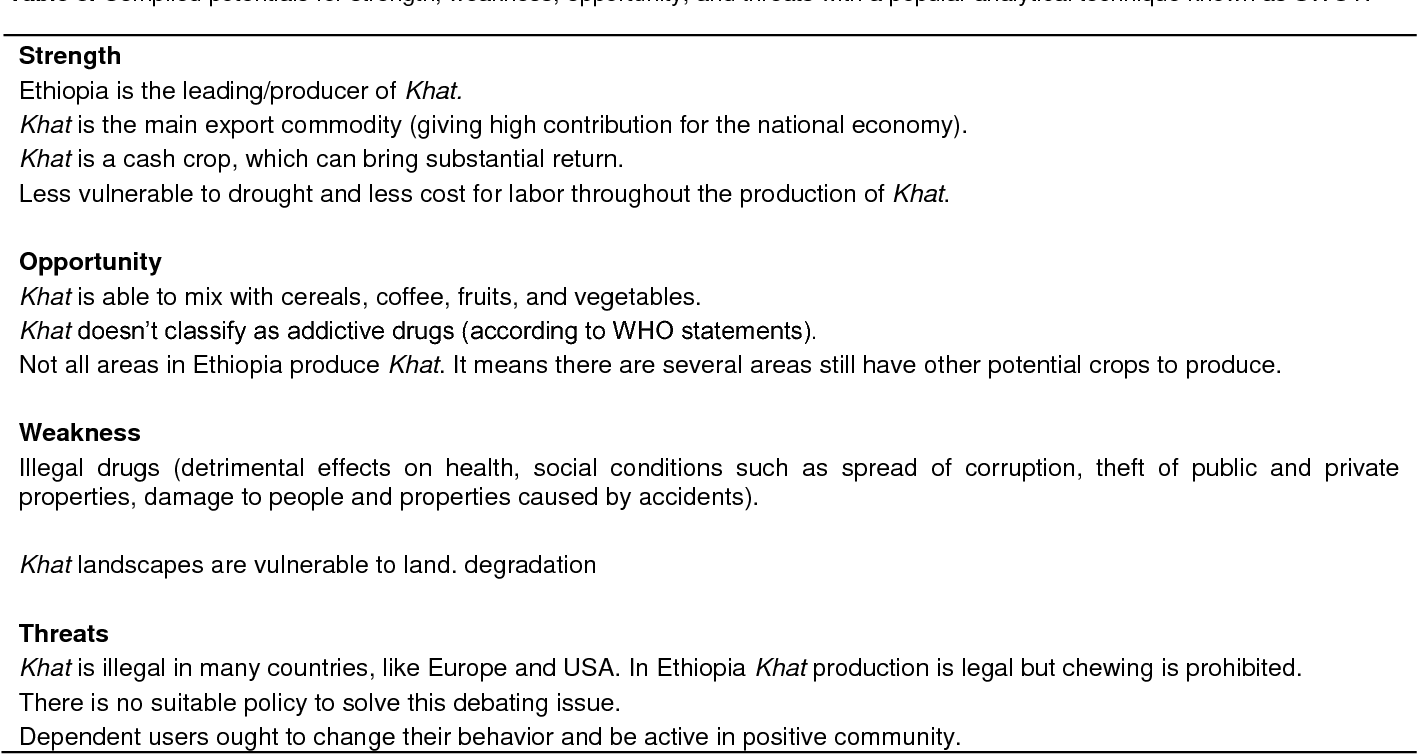 Table 3 from Public discourse on Khat (Catha edulis