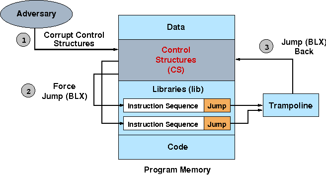 Figure 1 from Return-oriented programming without returns