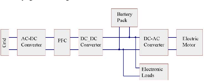 Figure 2 from A study of an Electrical Vehicle Battery Charger's DC-DC  Stage | Semantic ScholarSemantic Scholar