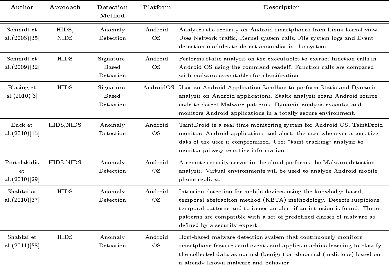 Table 2 from Crowdroid: behavior-based malware detection