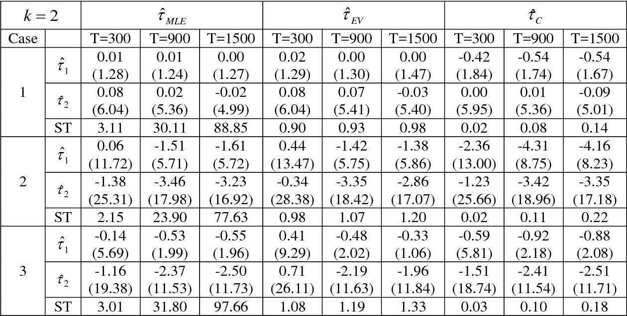 Table 9 From Facultad De Ciencias Fisico Matematicas Analysis Of Multiple Change Points In Normally Distributed Series Por Semantic Scholar