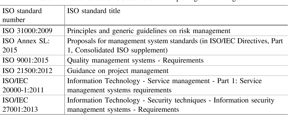 Table 1 from How to Elicit Processes for an ISO-Based