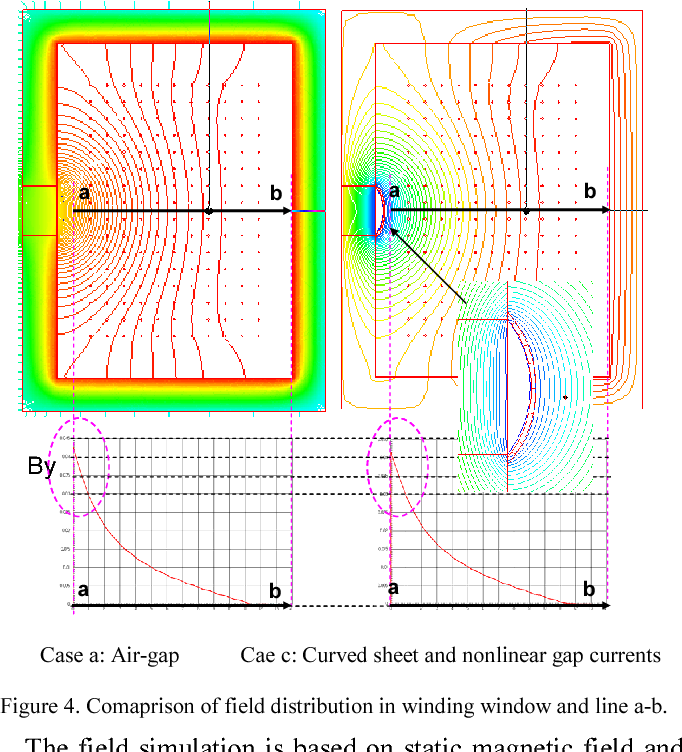 Figure 4 from Improved winding loss theoratical calculation