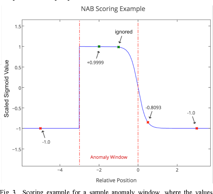Figure 3 from Evaluating Real-Time Anomaly Detection