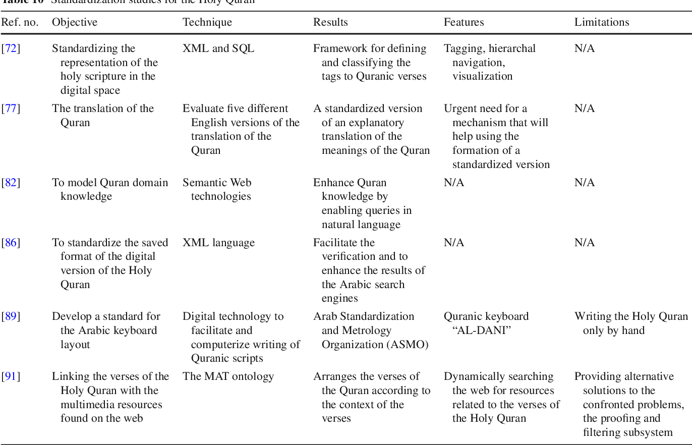 Digital Quran Computing: Review, Classification, and Trend