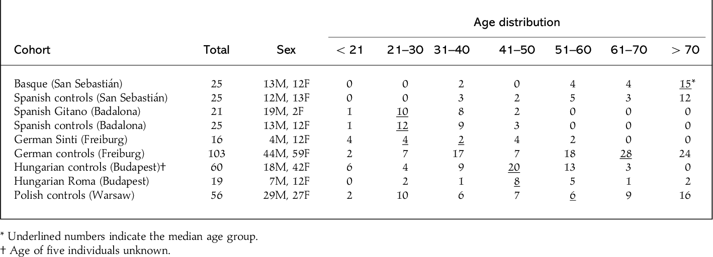 Table 1 from Genotypes of JC virus in East, Central and