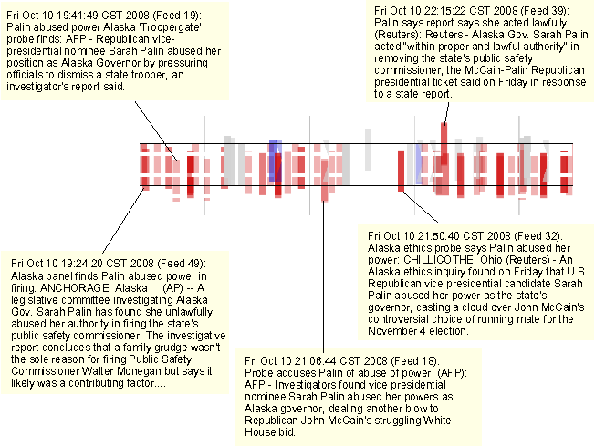 PDF] Visual Sentiment Analysis of RSS News Feeds Featuring