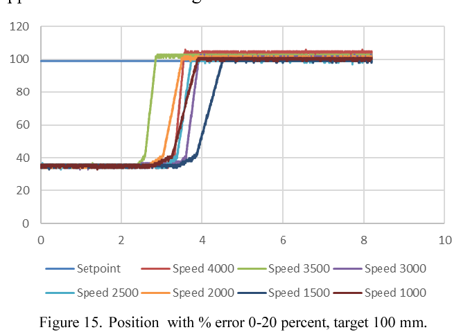 Implementation of PSO Based Gain-Scheduled PID and LQR for