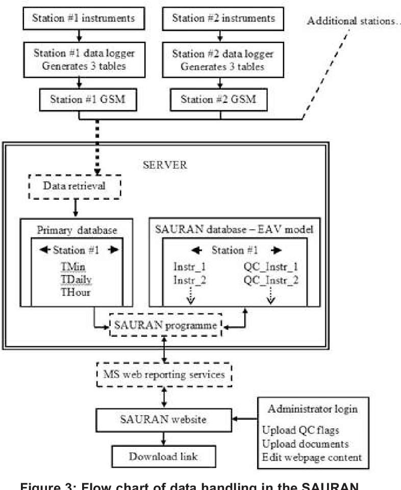 Figure 3: Flow chart of data handling in the SAURAN network