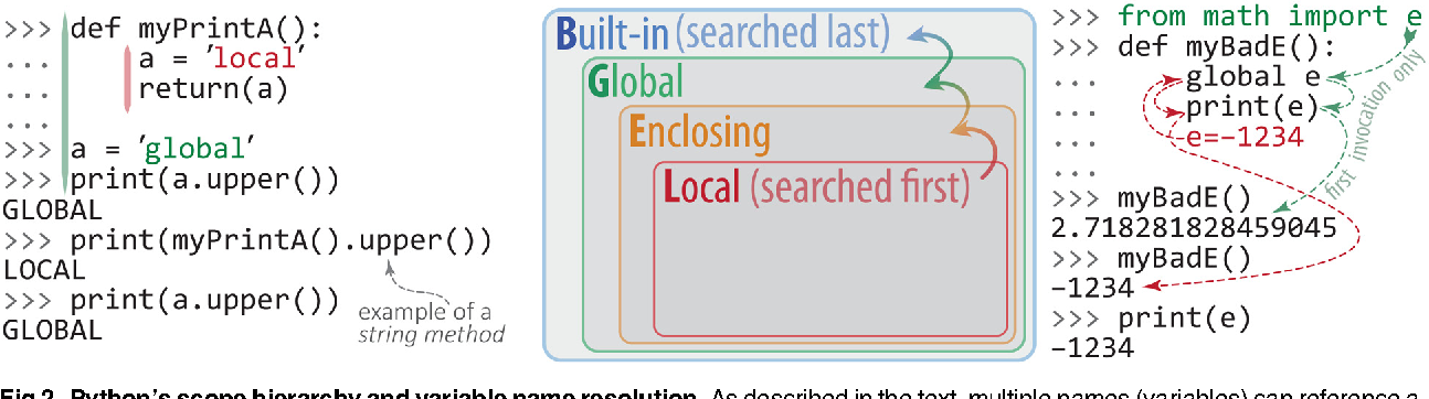 Figure 2 from An Introduction to Programming for