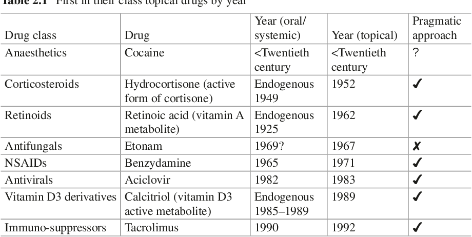 Table 2 1 from Chapter 2 Choosing Topical Drug Candidate