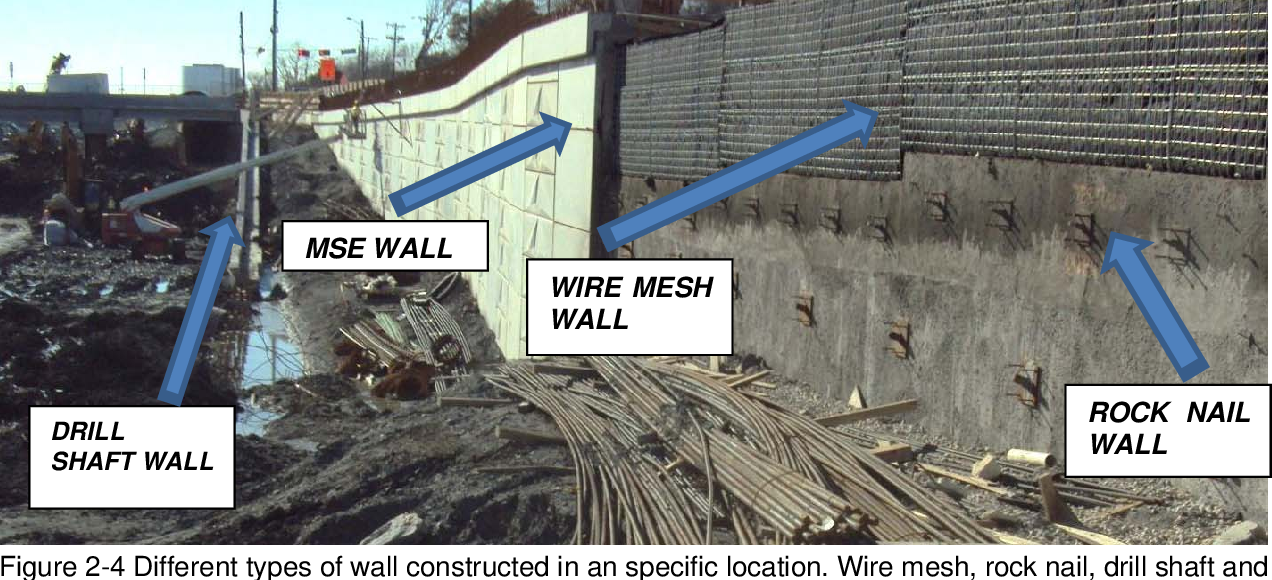 Development Of A Comprehensive Database And Selection Model For Optimum Retaining Wall Construction Cost And Production Semantic Scholar