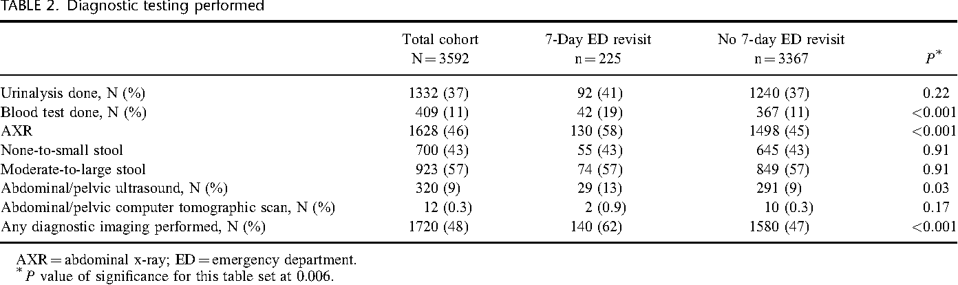 Pediatric constipation in the emergency department