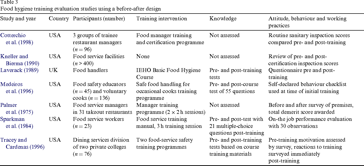 A review of food safety and food hygiene training studies in