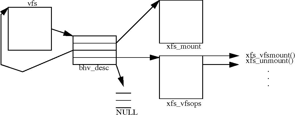 PDF] Porting the SGI XFS File System to Linux - Semantic Scholar