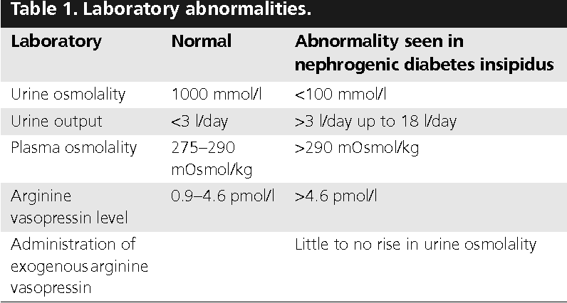Management And Treatment Of Lithium Induced Nephrogenic Diabetes