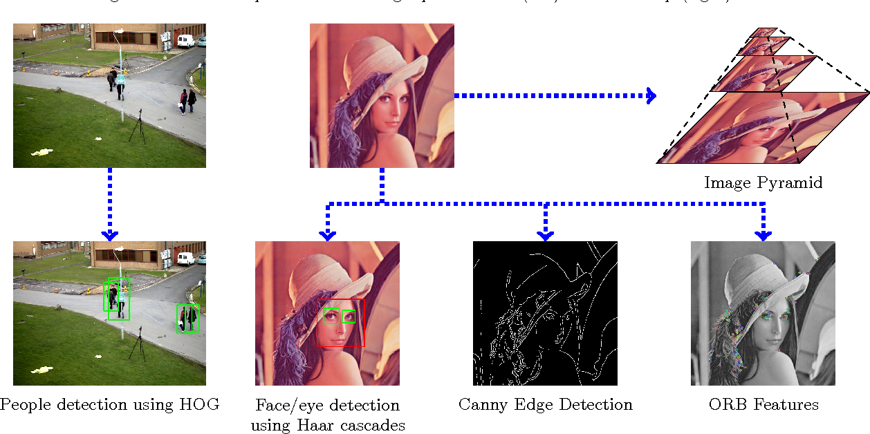 Figure 3 from OpenCV   js : Computer Vision Processing for