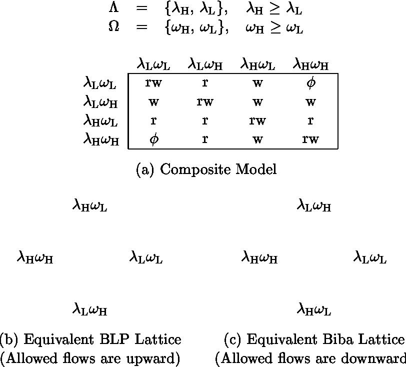Lattice-based access control models - Semantic Scholar