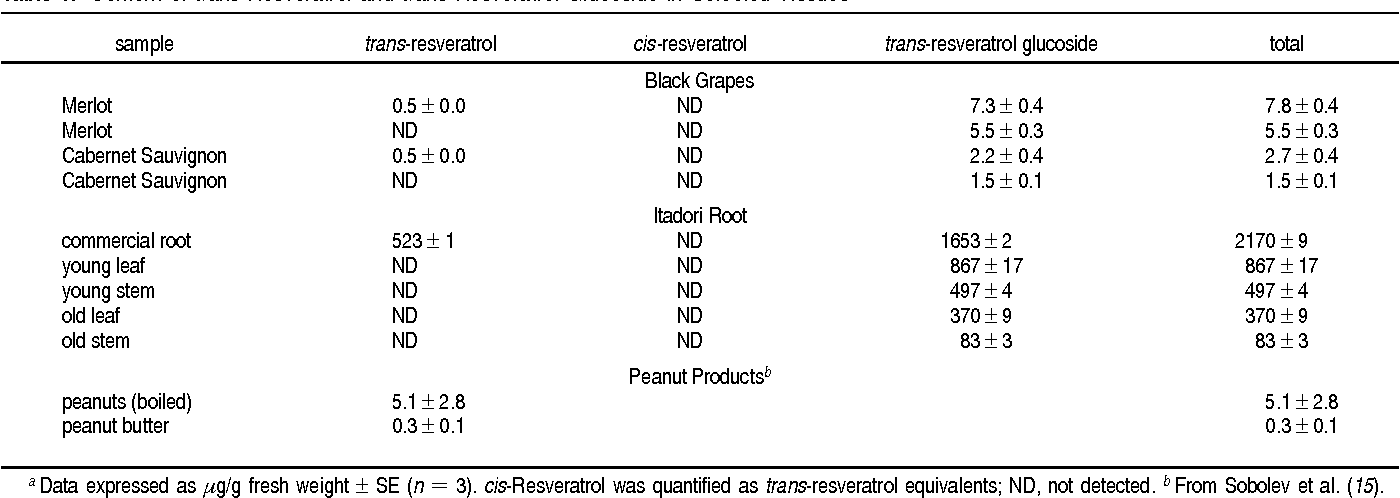 Table 1 From Plant Foods And Herbal Sources Of Resveratrol