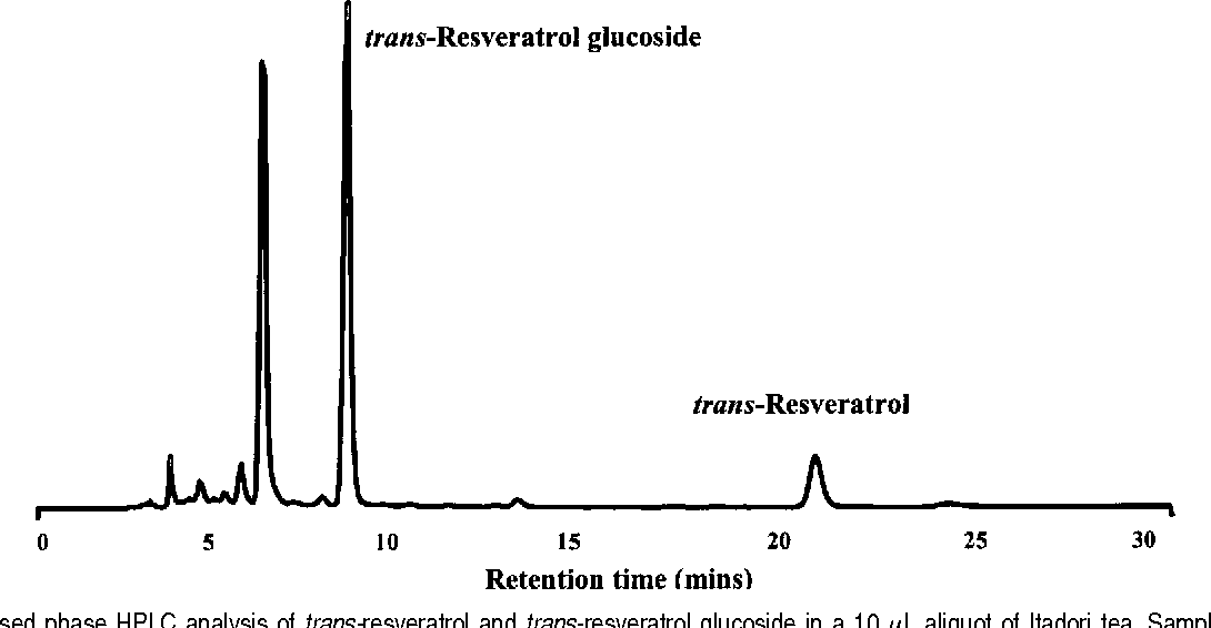 Figure 1 From Plant Foods And Herbal Sources Of Resveratrol Semantic Scholar