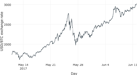 Pdf Predicting Bitcoin Price Fluctuation With Twitter Sentiment Analysis Semantic Scholar