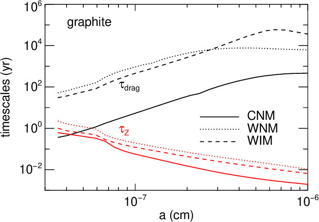 Fig. 2.— The gas drag timescale τdrag and the relaxation time of charge fluctuations τZ as functions of the grain size a for graphite grains in the various phases of the ISM. Charge fluctuations are slow with τZ ≤ τdrag for a < 5× 10 −8 cm in the CNM.