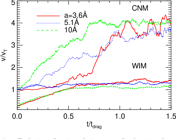 Fig. 6.— Evolution of grain velocity normalized to its thermal velocity as a function of time from MC simulations for three grain sizes in the CNM and WIM. Graphite grains are considered. Charge fluctuations accelerate very small grains in the CNM to suprathermal velocities after about the gas drag timescale τdrag.