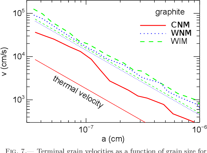Fig. 7.— Terminal grain velocities as a function of grain size for the CNM, WNM and WIM due to charge fluctuations are shown by solid, dotted and dashed lines, respectively. Thin lines show the thermal velocities of grains in the corresponding ISM phases.