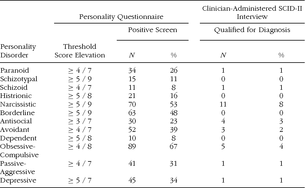Table 1 from Personality Disorder Comorbidity in Treatment
