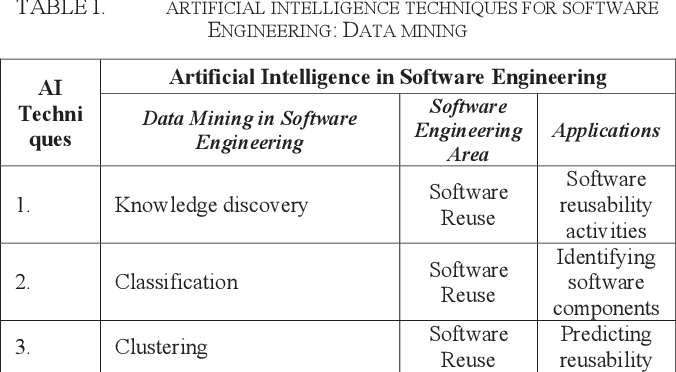 Artificial Intelligence Techniques In Software Engineering For Automated Software Reuse And Design Semantic Scholar