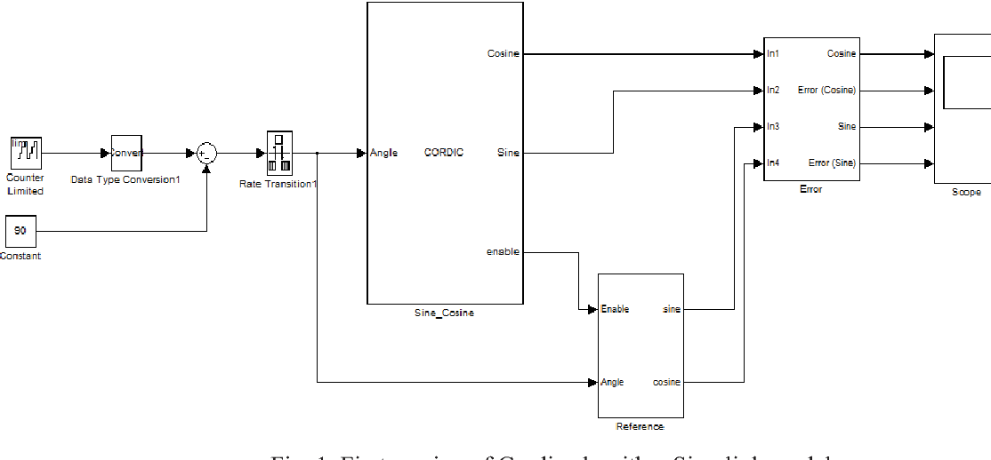 Figure 1 from Implementation of Cordic Algorithm on FPGA